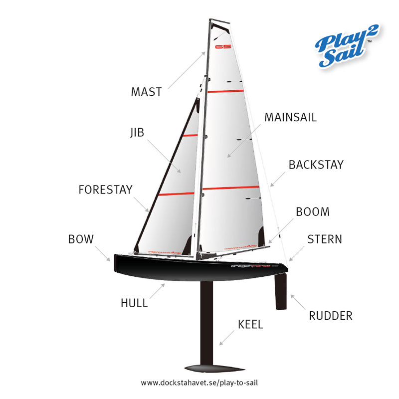 Basic sailing terms related to a rc sailboat