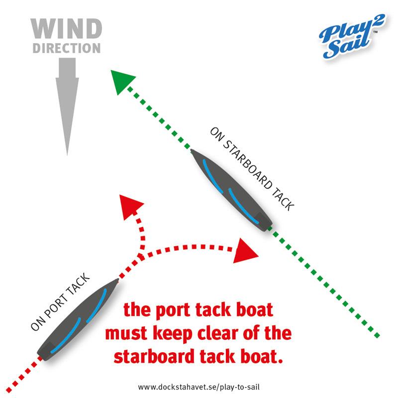 A port tack sailboat meets a starboard tack boat.jpg