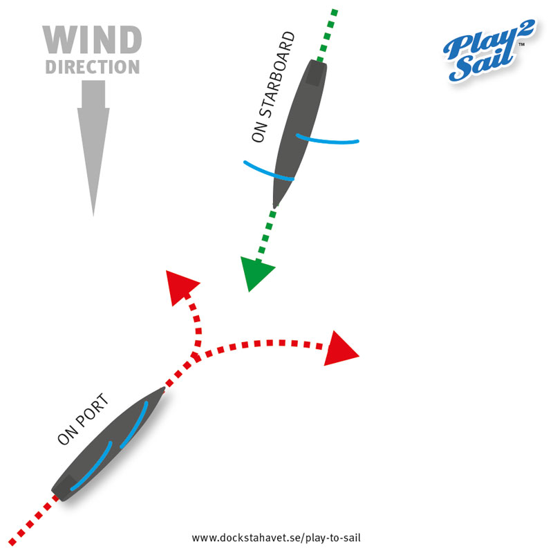 Sailing rules: a port tack sailboat running downwind meets a starboard tack boat