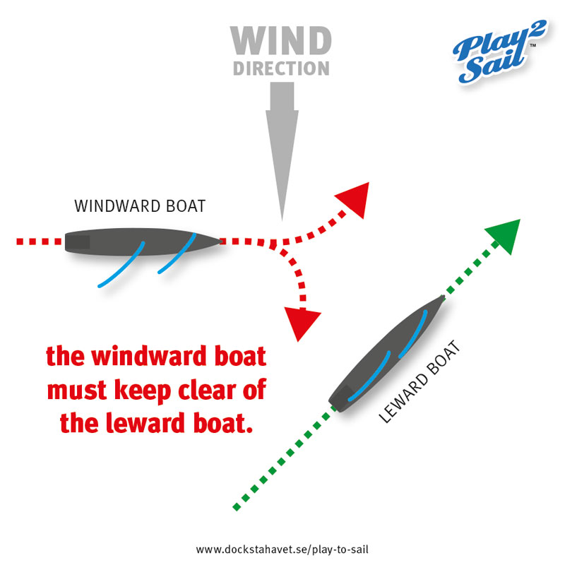Sailing rules: a windward boat meets a leward boat