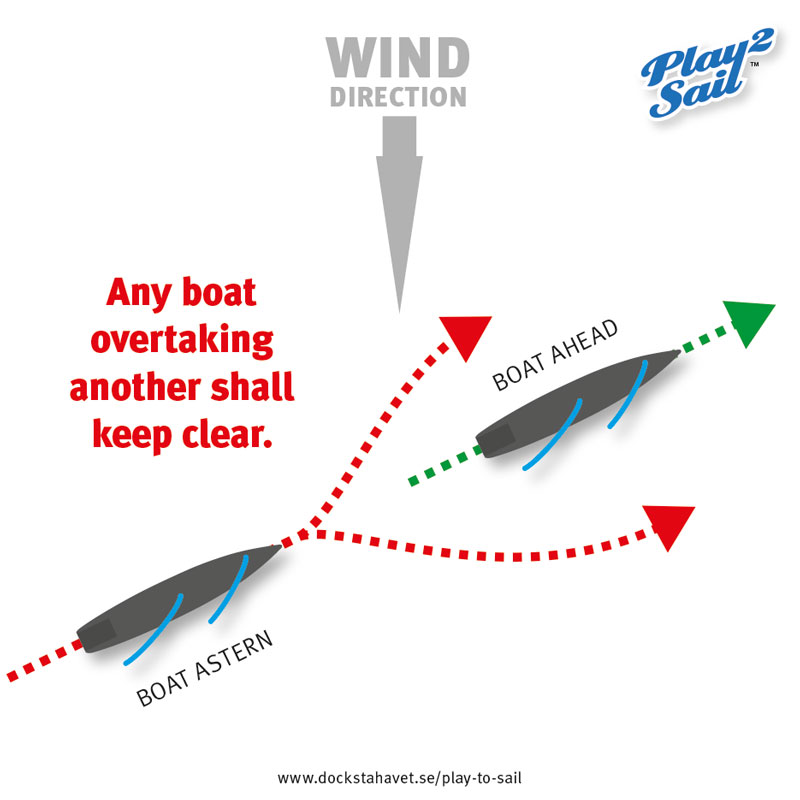 Sailing rules: a boat astern meets a boat ahead