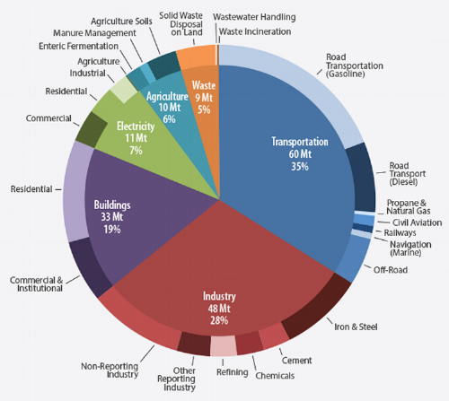 Ontario's 2013 greenhouse gas emissions by sector   (Source: National Inventory report 2013, Ontario's Long-Term Energy Plan and Greenhouse Gas Emission Reporting regulation (O. Reg 452.09))