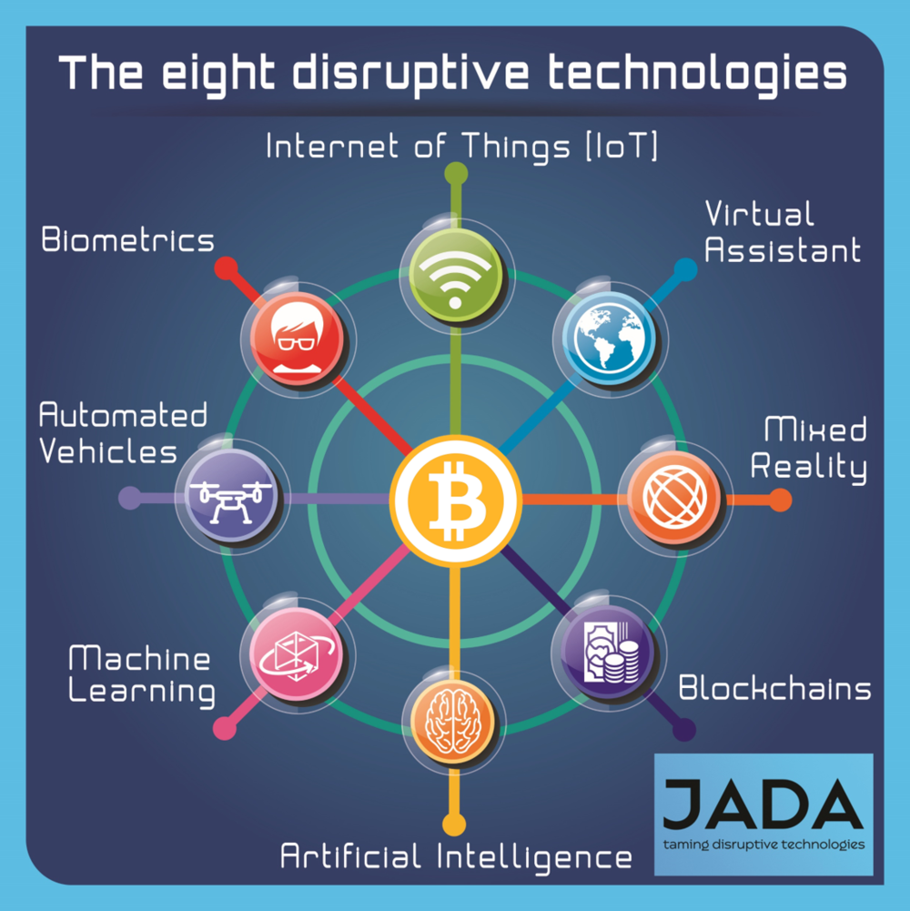 disruptive technologies The industry is experiencing a technology revolution and customer expectations are having huge demands on what is possible.
