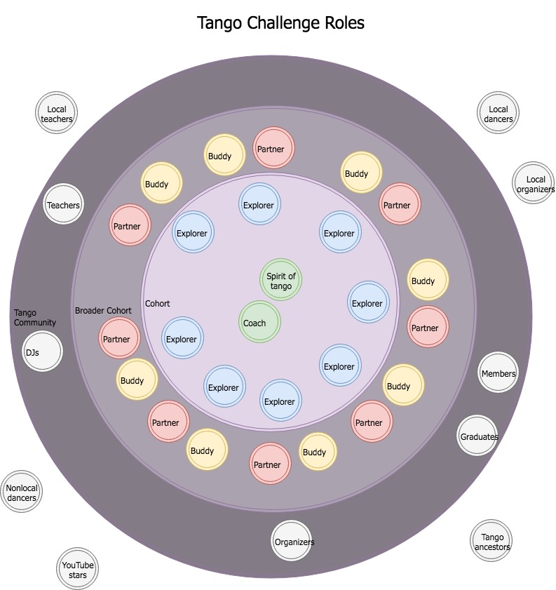 Tango Challenge Model-Roles.jpg