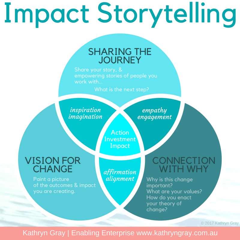 Storytelling Impact Venn diagram
