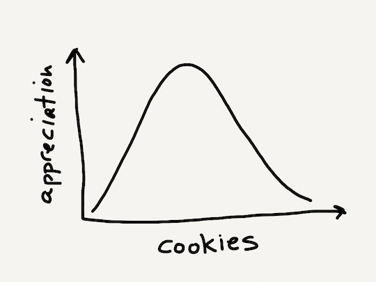 cookieappreciationcurve