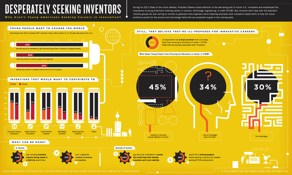 good-infographic-where-is-the-next-generation-of-innovators.jpg