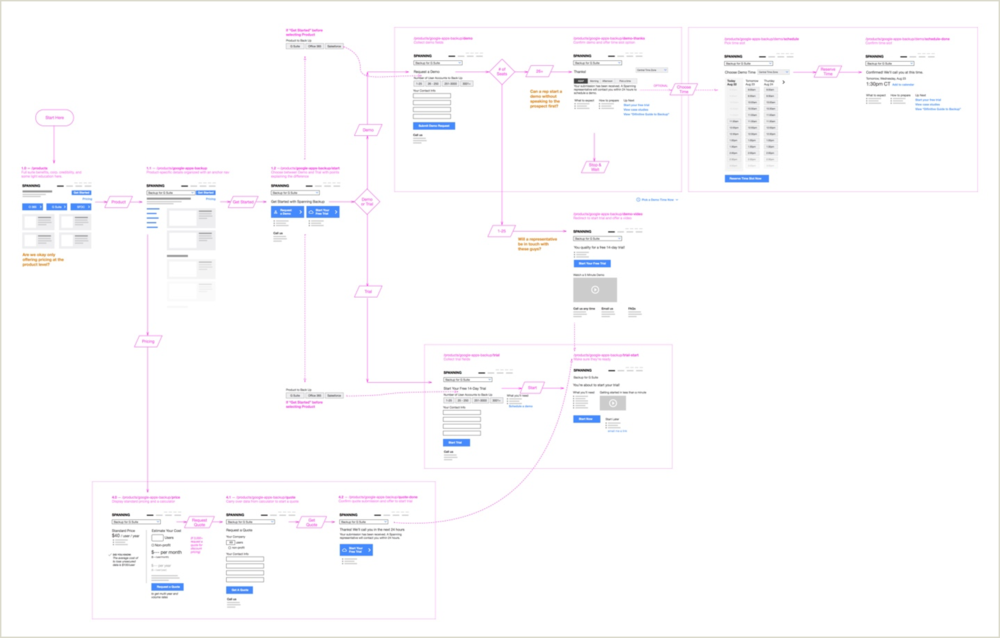 User Flows - Before designing any screen, plan the full course of actions users will take through your product. User flows identity gaps, inconsistencies, and opportunities for efficiency in your proposed service. Get the whole team together — product, sales, and technology — to create a shared vision for your customer experience.