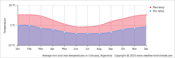 average-temperature-argentina-ushuaia.png