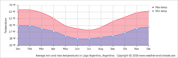 average-temperature-argentina-el-chalten-fahrenheit.png