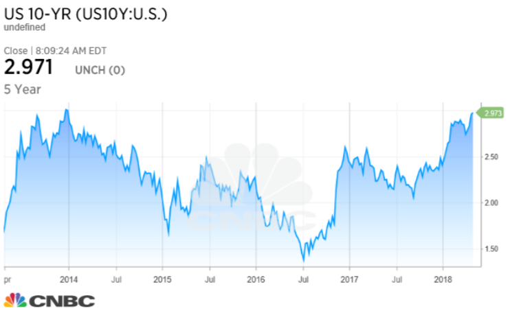 10 year treasuries.PNG