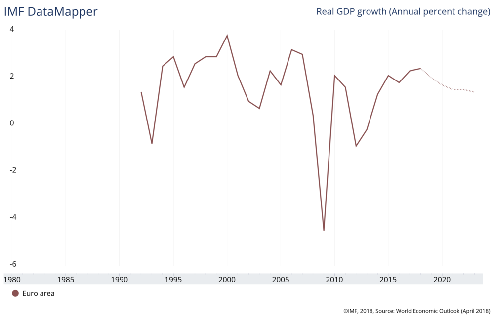 euro-growth.png