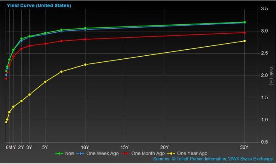 Sep2018US-yield-curve.JPG