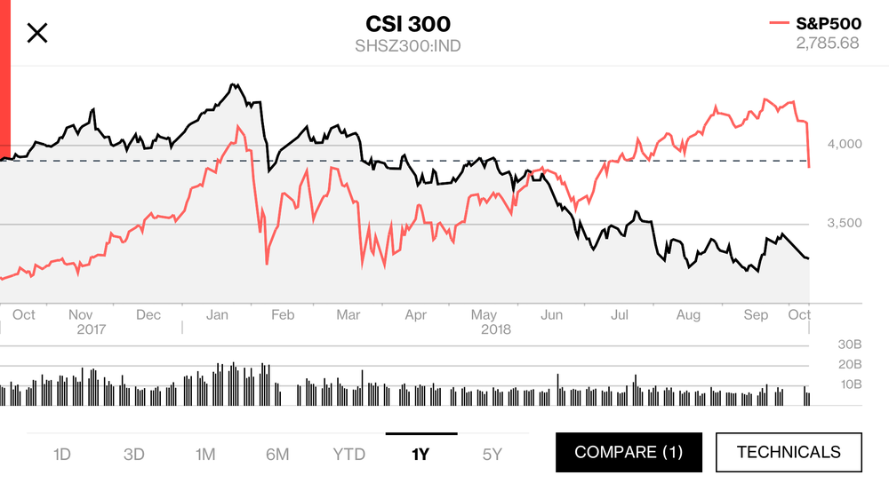 In the chart above, I've chosen to compare the CSI300 and the S&P500 share price indexes, as proxies for the the Chinese and US economies.