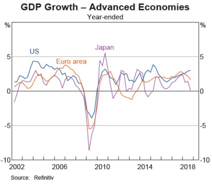 The US is growing but at the expense of China, which in turn is hurting Australia.JPG