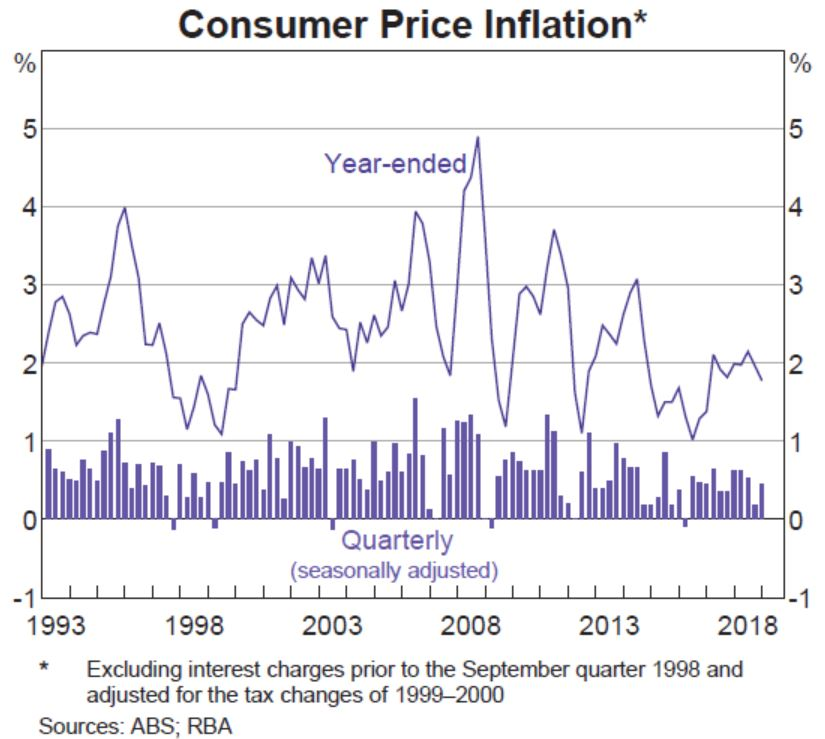 inflation trending down like most of the world.JPG