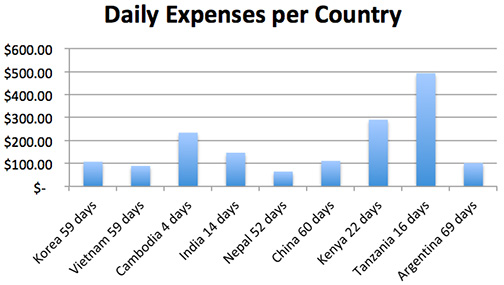 daily cost by country copy.jpg