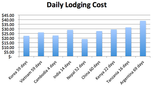 daily lodging cost copy.jpg
