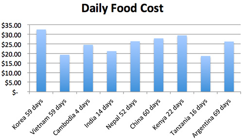 daily food cost copy.jpg