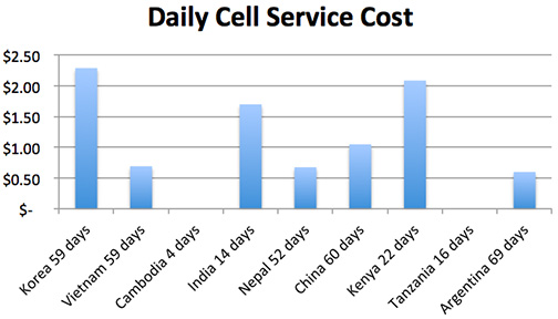 daily cell service cost copy.jpg