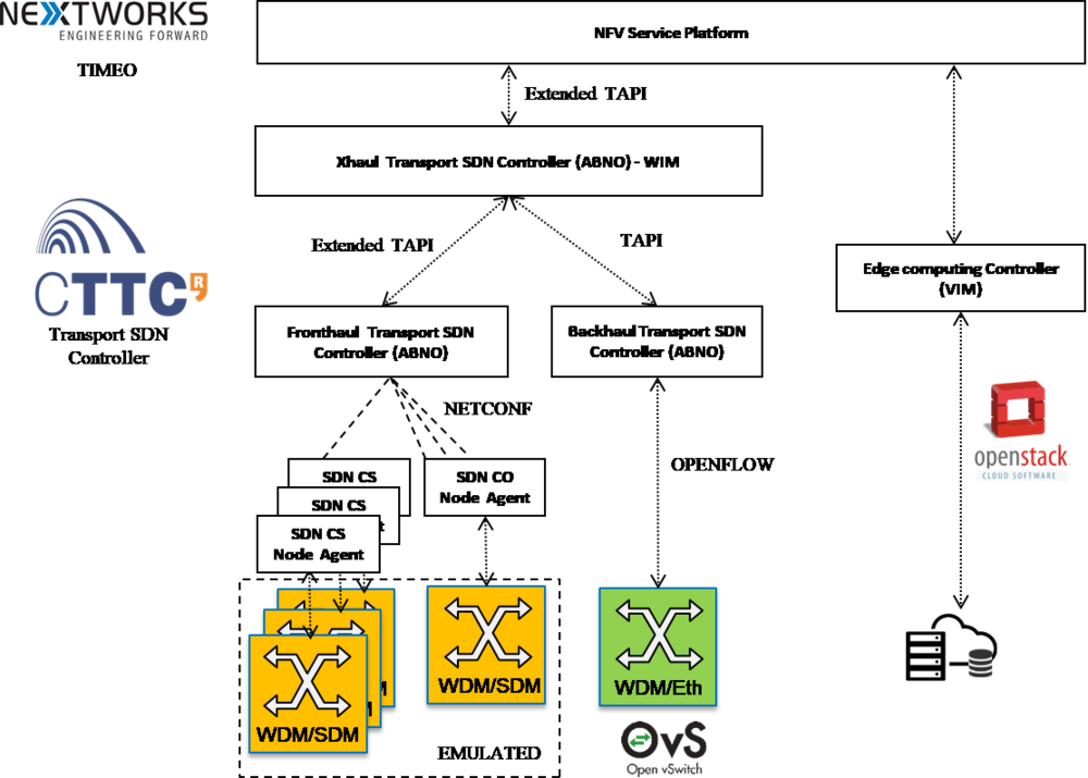 Overview of the blueSPACE NFV MANO platform for SDM networks