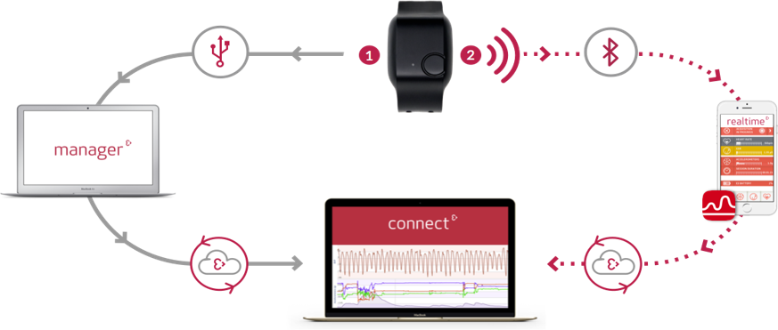 View sensor data in real time with a temporal resolution of 0.2 seconds with the connected device. The data will automatically be uploaded to E4 connect, the secure cloud platform, after the session ends. Ideal for laboratory settings and live events where you want to showcase the data.