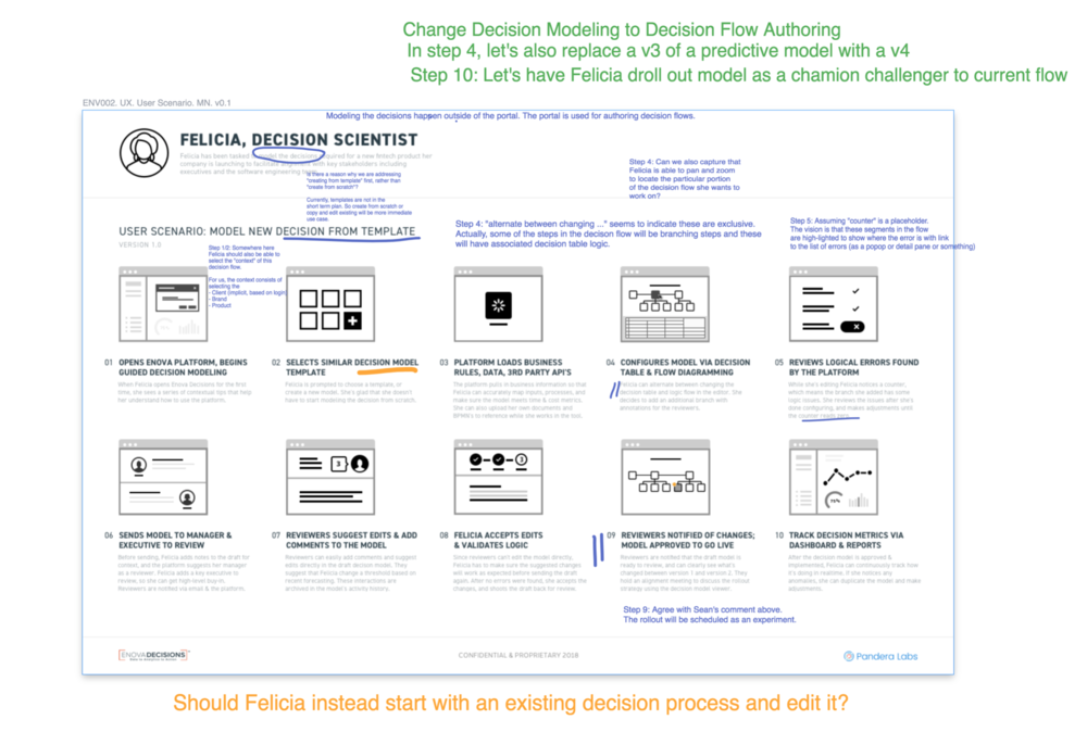 Collaboration & Feedback via Invision Freehand