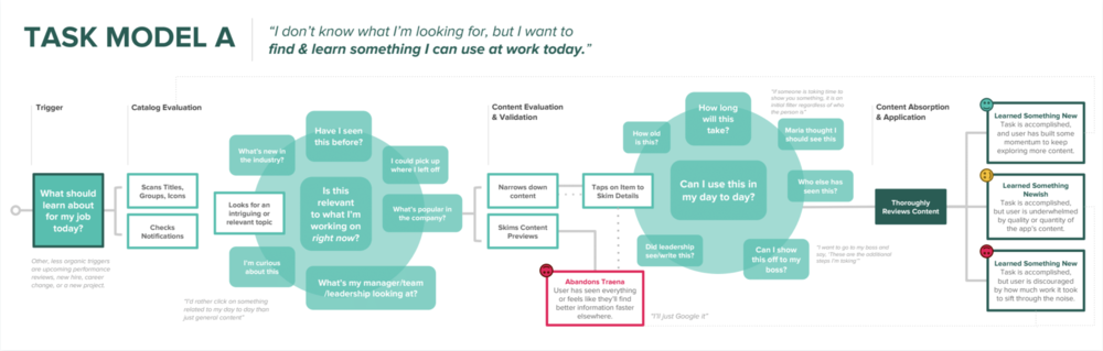 Task Model.  Visualizes how users make decisions via current application