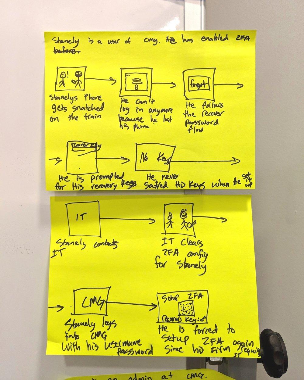 Workshops.  Client's User Storyboard for a Fintech App