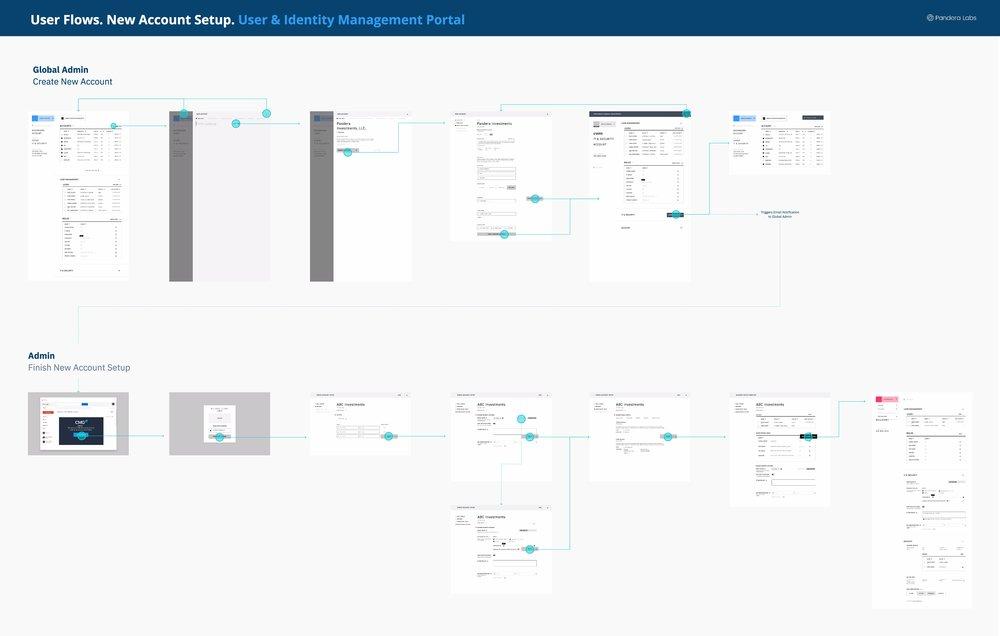 User Flow.  Flow for new user creation in enterprise webapp