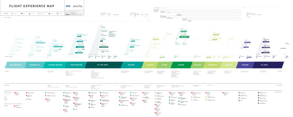 Journey Map.  Highlights pain points & enterprise users' current workflow with swimlanes for data flow & marketing touchpoints