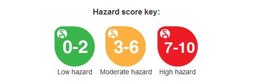 EWG-hazard-scores.png