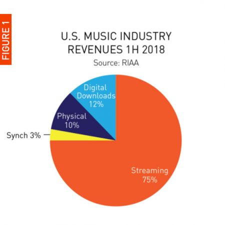 LESSONS IN MUSIC MARKETING FROM 2018 - For those of us who make their living in the music business, there are a lot of reasons to celebrate as of late. The industry jumped from roughly $16.1 billion dollars generated in 2016 to over $43 billion in 2017 and 2018 has already enjoyed another meteoric jump in earnings with over $51.5 billion reported thus far.The new model, which has been in chrysalis for about a decade, has finally started to leave it's cocoon and show itself to the world. There are still a lot of kinks to work out, most notably the fact that artists only took home about 12% of that $43 billion in 2017, but the fact that money is coming in at the pace it is currently indicates that we could finally be in for a return to the golden days, or at least the ability to pay our bills.It should come to no surprise that about 75% of revenue comes through streaming and online radio, so there doesn't seem to be much use in spending time discussing that. What is important for artists to know, though, is how to plan marketing around your music to target those dollars. With that in mind, here are a few tips we learned from 2018 about where to spend your marketing efforts and budget.Read Full Article Here: https://www.tunecore.com/blog/2018/12/lessons-in-music-marketing-from-2018.html