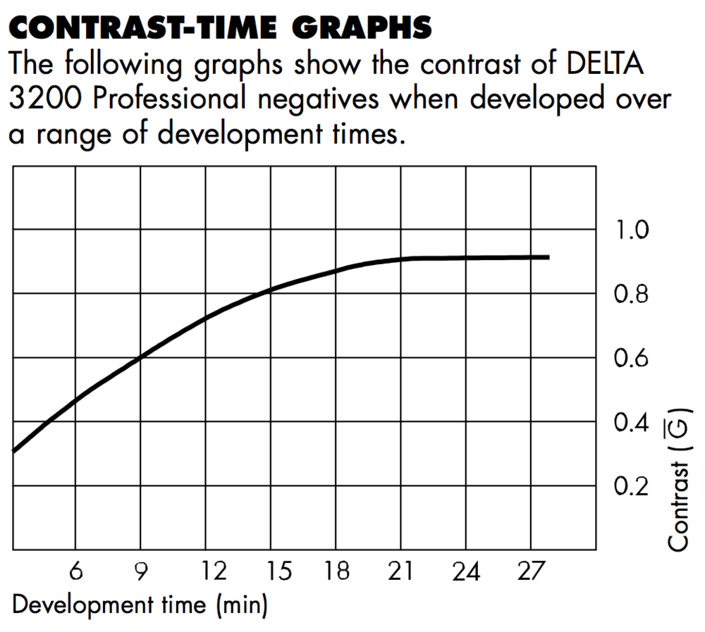 I assume by adjusting dilution to achieve a longer dev time, I can hit that point in the curve of a desired contrast level just before the curve levels out, or before so.