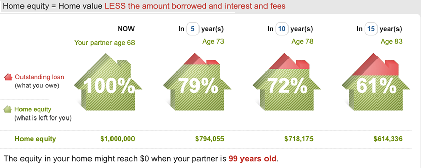This is an estimate only. You may end up with more or less equity in your home. Based on a $1 million dollar home, assuming a lump sum reverse mortgage of $150,000 at 7% interest and 1% house price inflation.   Source: moneysmart.gov.au/tools-and-resources/calculators-and-apps/reverse-mortgage-calculator