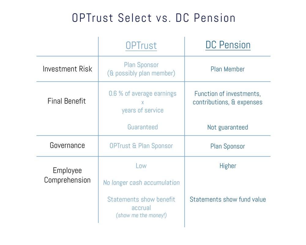 OPTrust Select vs. DC Pension