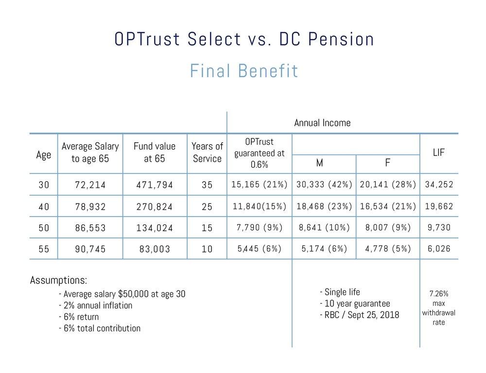 OPTrust Select vs. DC Pension Final Benefit