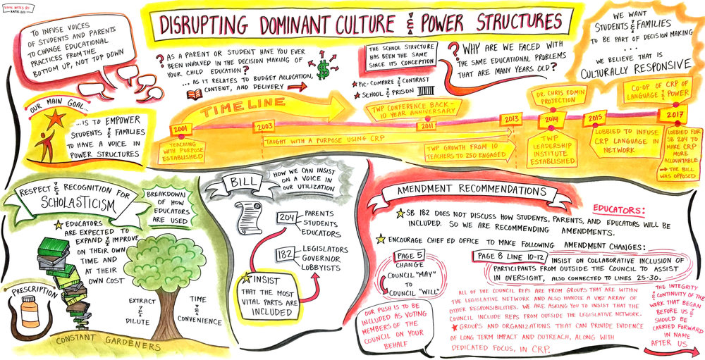 Visual Notes by Katie Lei for Teaching With Purpose
