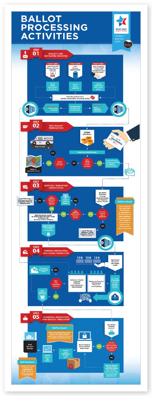 BCV_Ballot_Processing_Infographic_3.5Feet_2-01.png