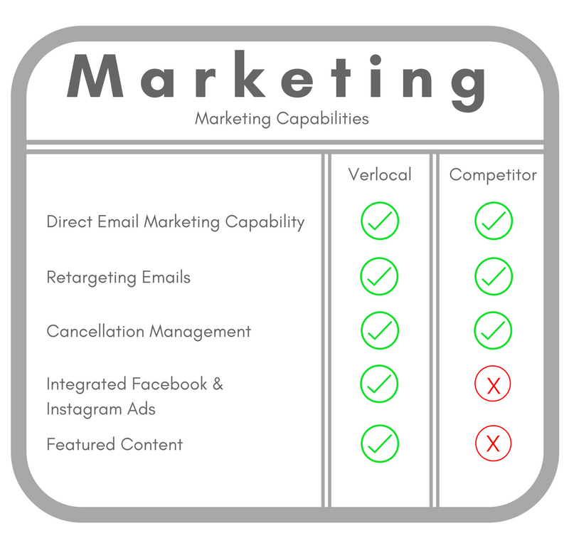 Marketing Capabilities Comparison