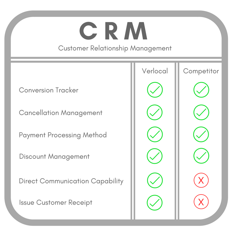 Booking Software CRM Comparison