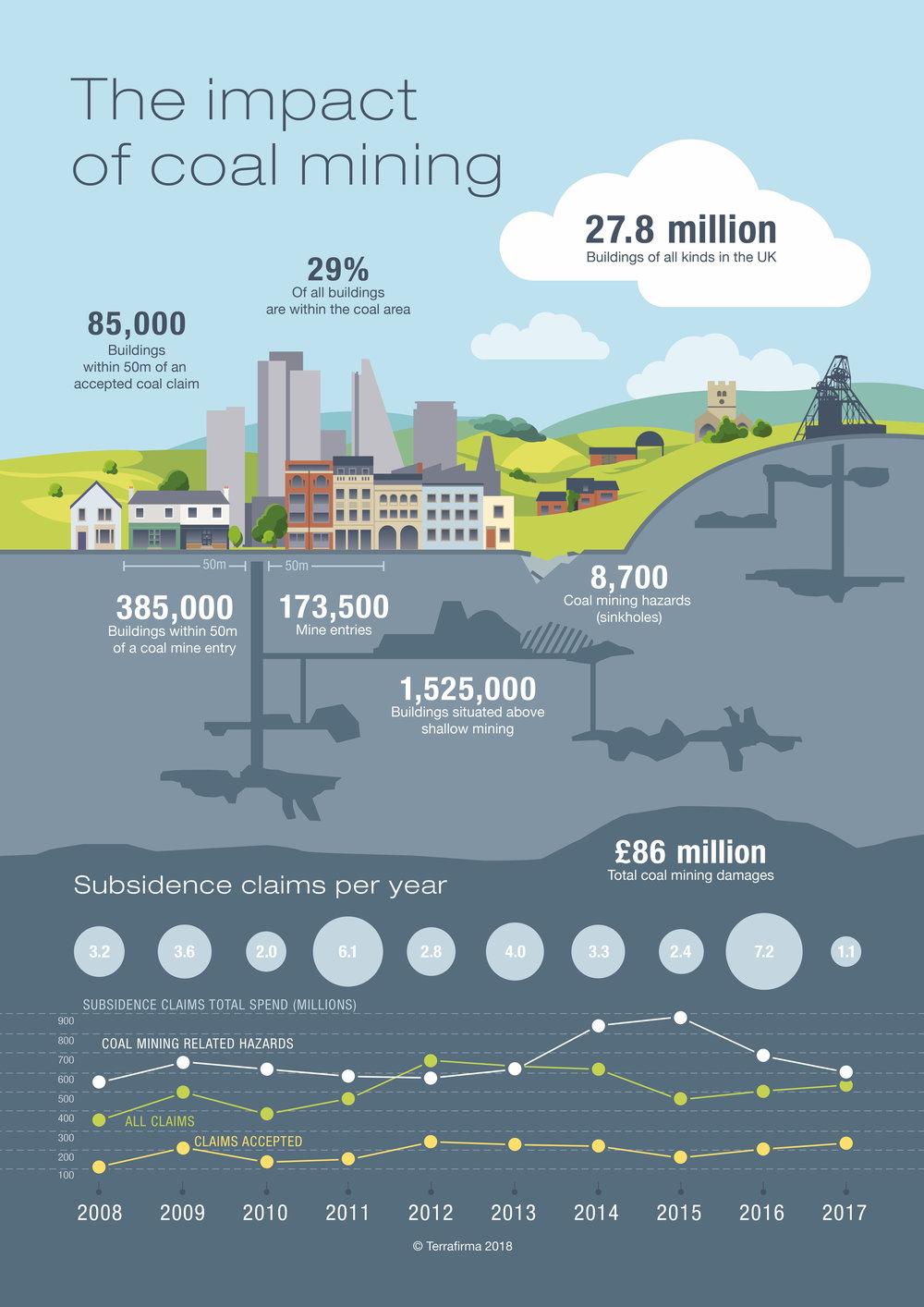 Impact of Coal Mining (Infographic (C) Terrafirma 2018)