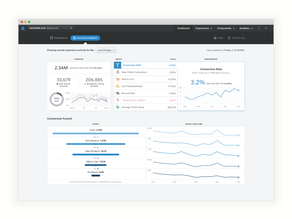 Monetate-Dashboard-Analytics