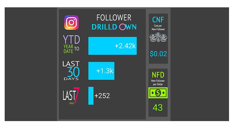 Social Growth Drilldown