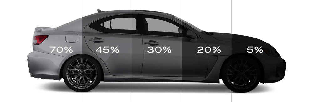 Tint Measurement Is Based On How Much Light Gets Through 20 Means That It Blocks Out 80 Of The Only Allowing Transmission