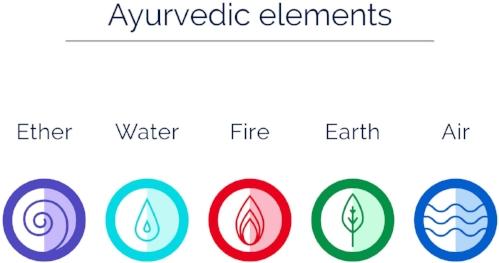 Ayurvedic Elements.jpg