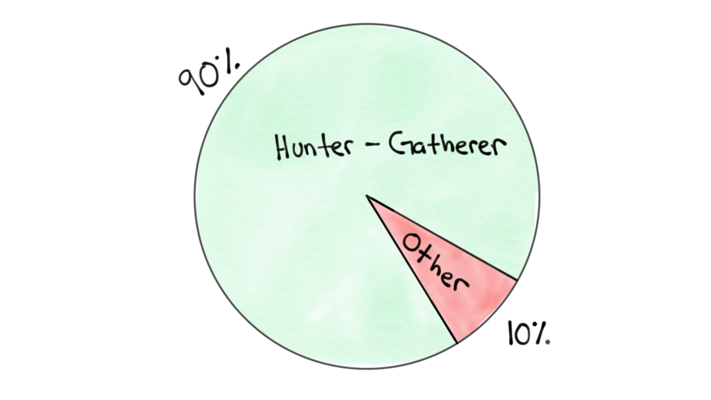 hunter gatherer