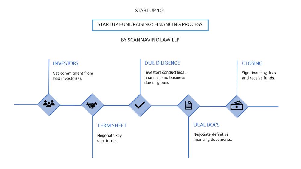 Financing Process.png