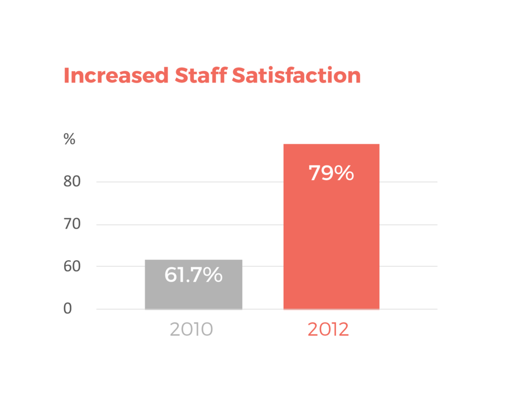 Warringah Council reported a 17.3% increase in staff satisfaction in under 2 years since participating in a Griffith Consulting Culture program - The High Performance Leading Culture Program.