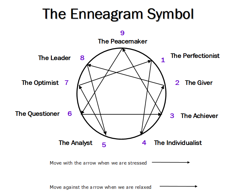 The Enneagram.png